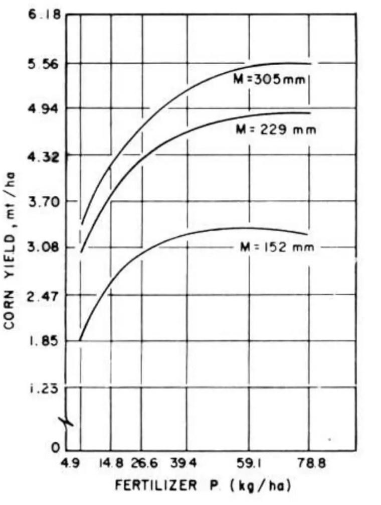 الشكل 1 : الاستجابة المطابقة التفاعلية ما بين الماء المزود والأسمدة المزودة