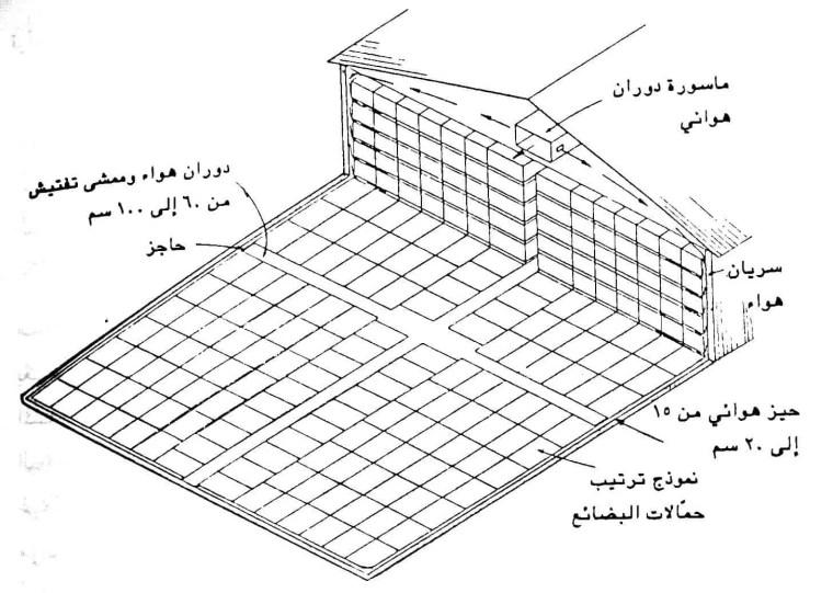 شكل ( 1 ): نظام تهوية شائع الاستخدام مع الصناديق المكدسة