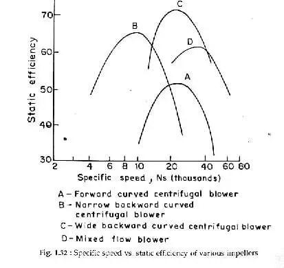 شكل ( 5 ) منحني اختيار حركة الهواء