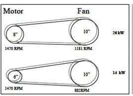 شكل ( 8 ) التحكم بالتدفق باستخدام تغيير البكرات