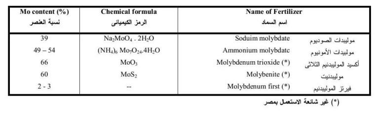 جدول 6 يوضح أهم المصادر السمادية لعنصر الموليبدنيم( Mo )