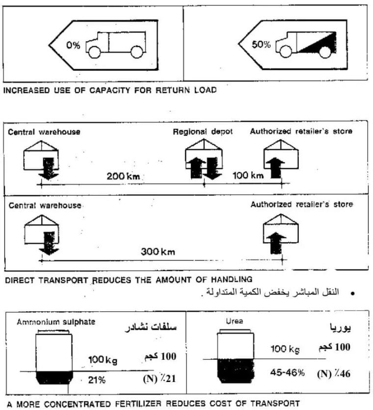 شكل يوضح كيف يمكنك تقليل تكلفة نقل الأسمدة .