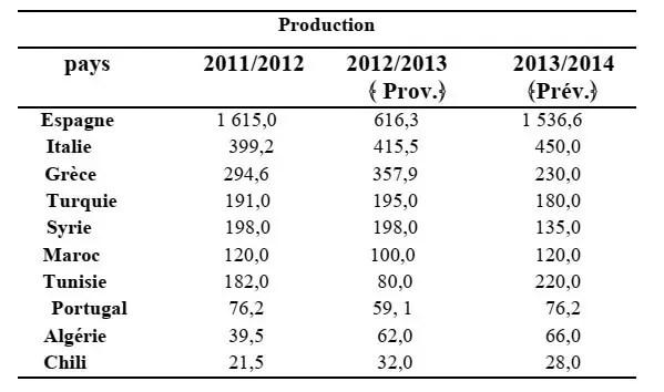 جدول 01 : تصنيف العشر دول الأوائل المنتجة لزيت الزيتون من 2011 - 2014 (بمليون طن ).
