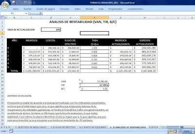 analisis de rentabilidad sra 2012