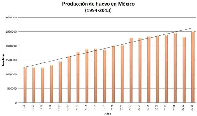 Volumen de producción anual