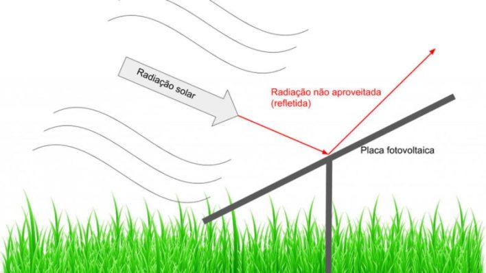 Exemplo de Placa Solar Desalinhada