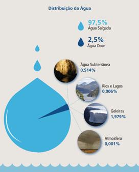 Distribuição da água no mundo