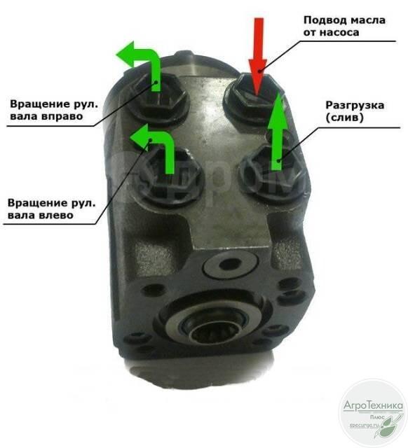 Комплект замены МТЗ-82 с ГУР на насос-дозатор Д 100