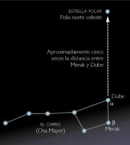 estrella-polar