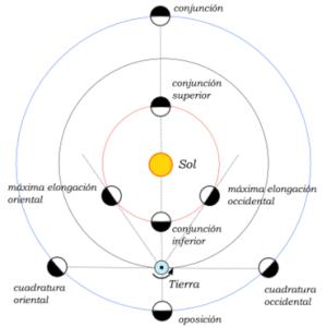 Posición de los planetas interiores y exteriores con respecto a la Tierra y al Sol. Representación gráfica de Francisco Javier Blanco.