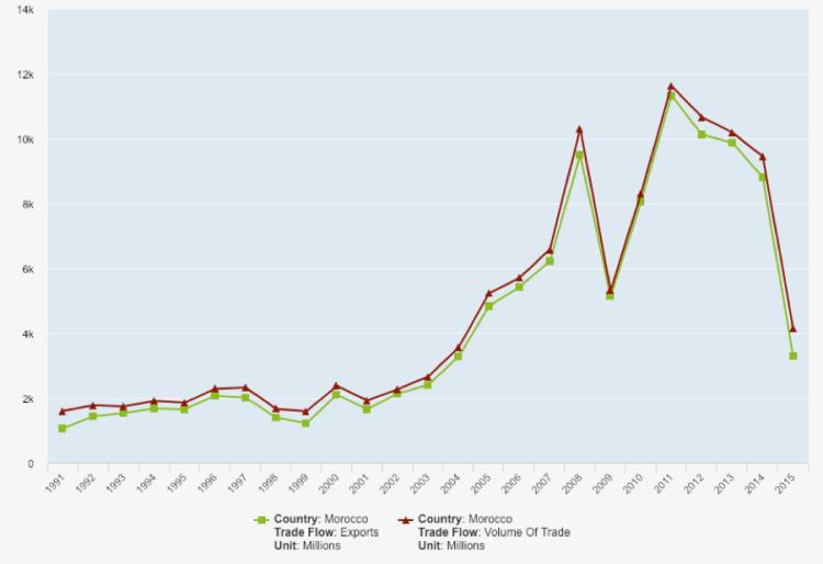 Morocco Trade Flows