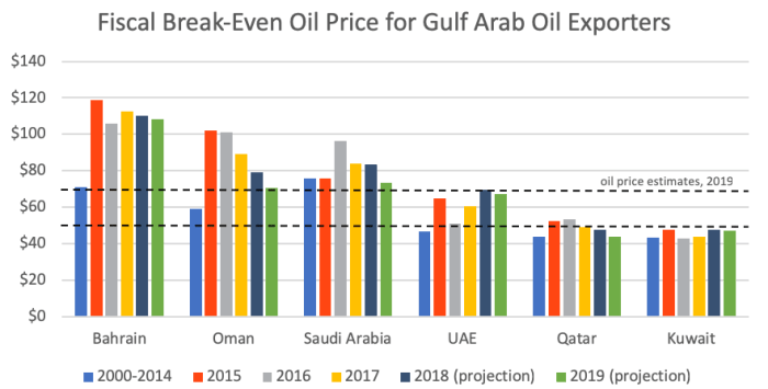 Fiscal Break-Even Oil Price for Gulf Arab Oil Exporters