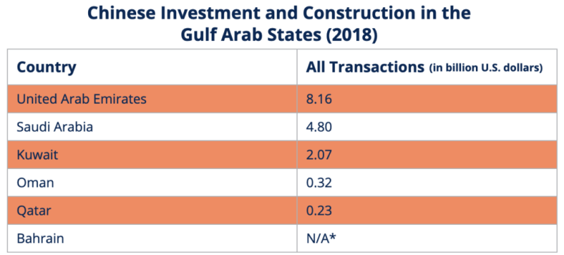Chinese Investment and Construction in the Gulf Arab States_captions