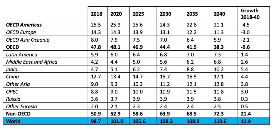 Long-Term Oil Demand by Region 2018-40