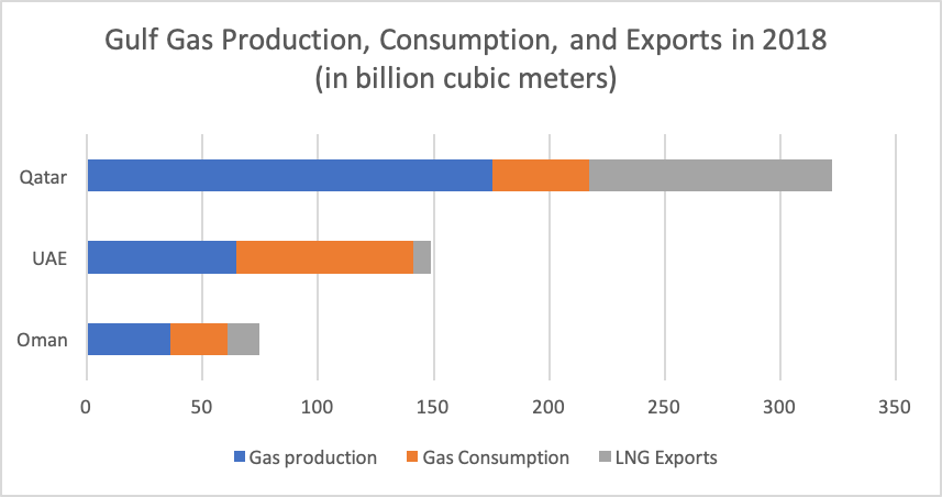 Gulf Gas Production Consumption and Exports in 2018