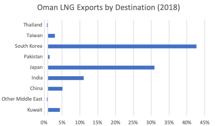 Oman LNG Exports by Destination