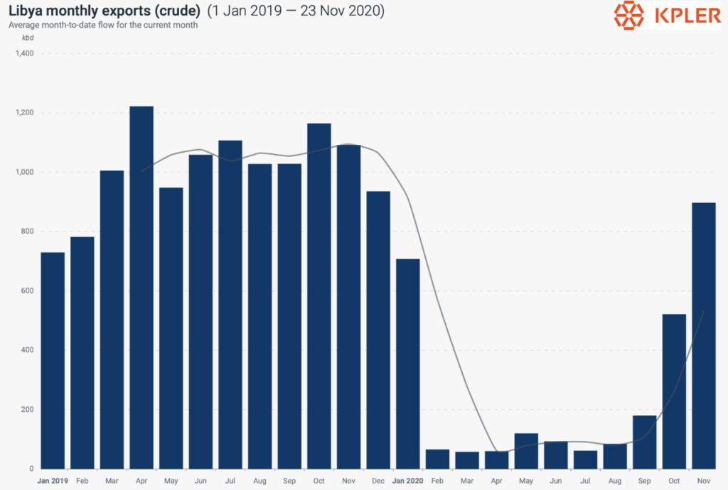 Libya Crude Monthly Exports
