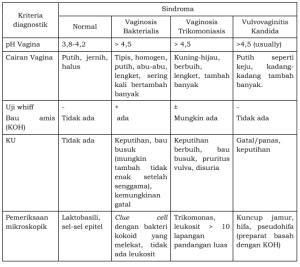 Vaginitis : Gejala, Diagnosis ICD 10 dan Pengobatan 1