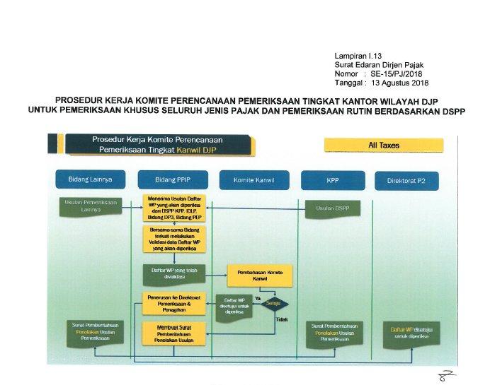 prosedur komite kanwil9013121457465928931..png