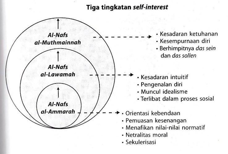 "self interest homo islamicus and Farooq, m ""self-interest, homo islamicus and some behavioral assumptions in islamic economics and finance"" international."