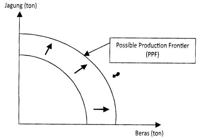 Gambar 6.14 Fungsi Produksi Dalam Pandangan Ekonomi Mikro Islami