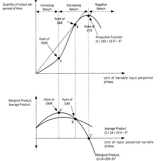 Gambar 6.2 Fungsi Produksi Dalam Pandangan Ekonomi Mikro Islami