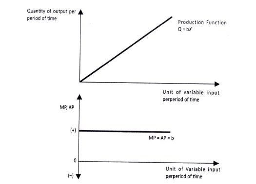 Gambar 6.3 Fungsi Produksi Dalam Pandangan Ekonomi Mikro Islami