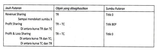 Tabel 6.3 Fungsi Produksi Dalam Pandangan Ekonomi Mikro Islami