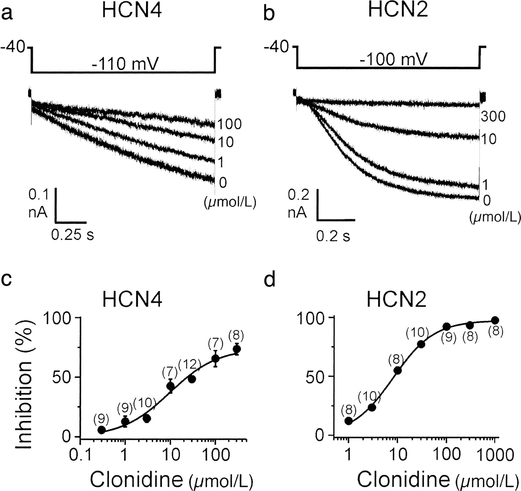 Direct Inhibition Of Cardiac Hyperpolarization Activated