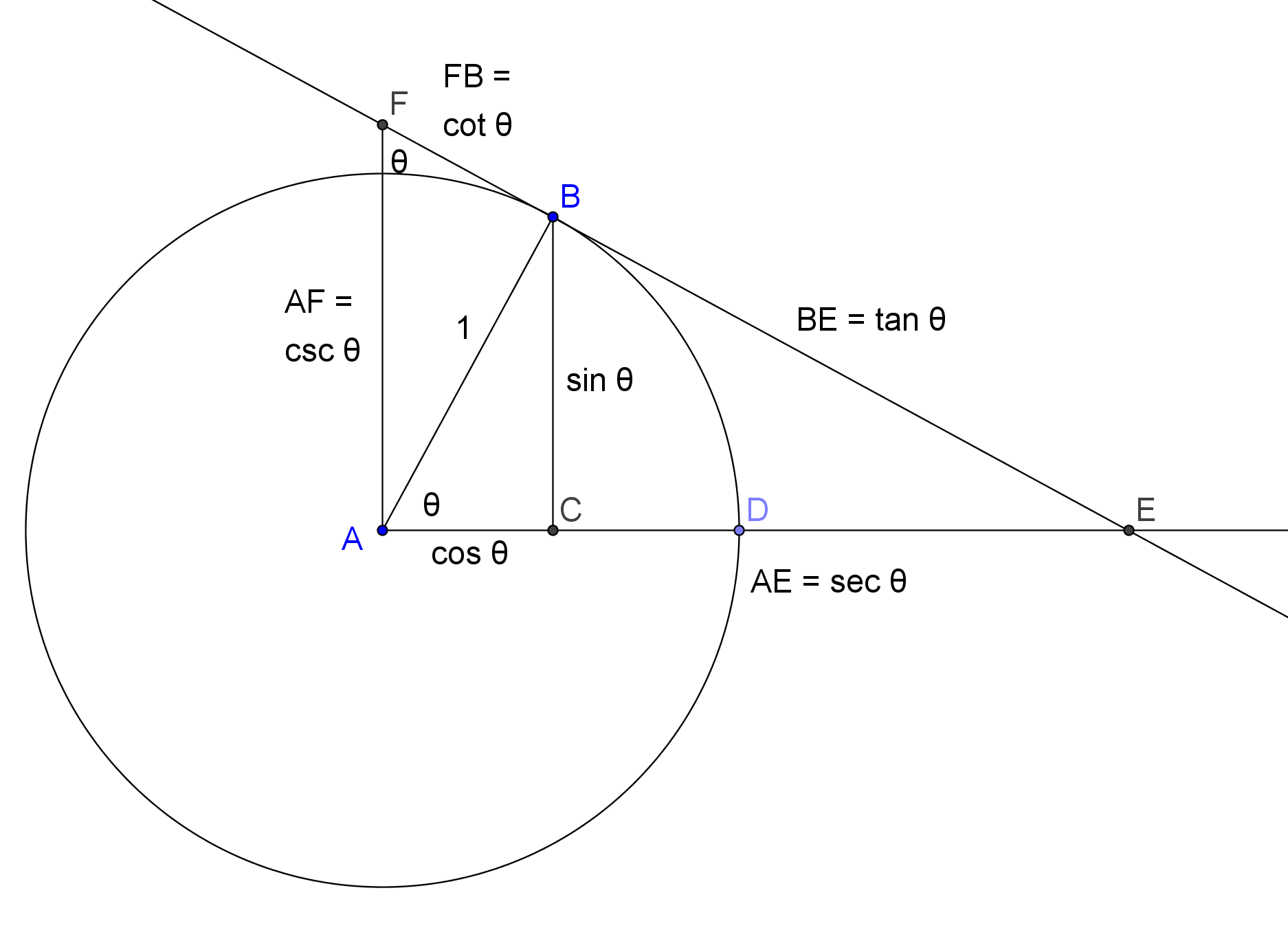 All Trig Functions In One Figure