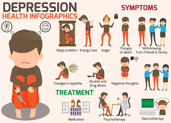What are the 6 types of Major Depressive Disorders and How to Handle it?