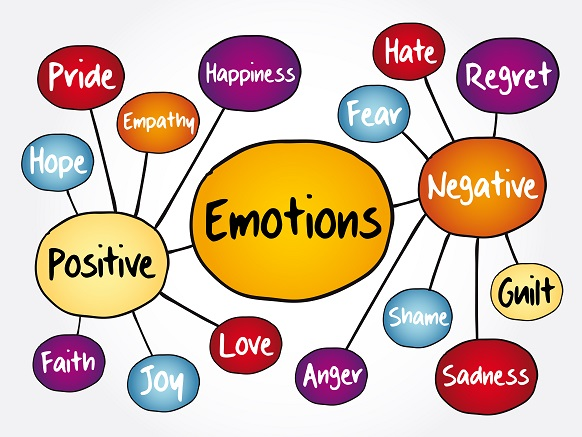 30 Ways Dealing with Negative Emotions