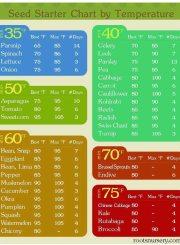 Soil Temperatures for planting