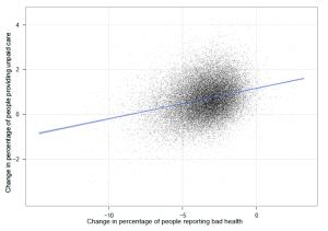 bad health vs unpaid care