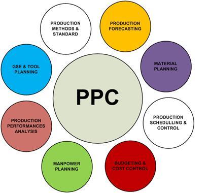 Forecasting Peramalan Production Planning And