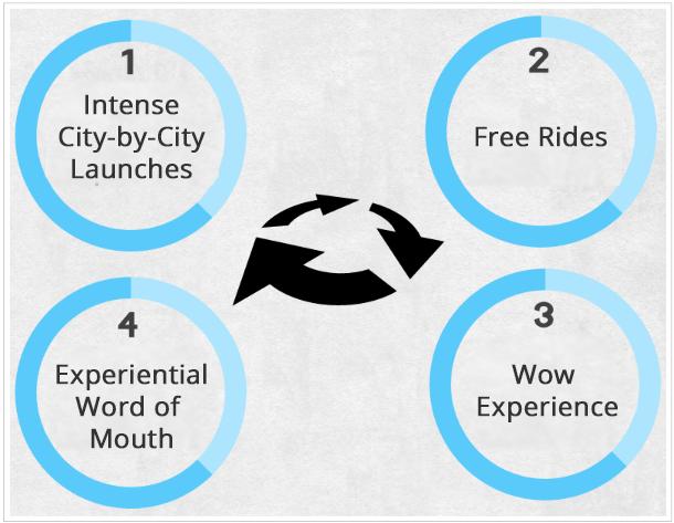 mesin pengembangan bisnis Uber