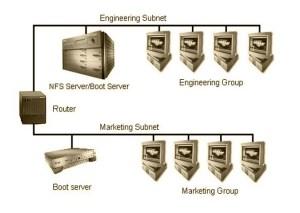 Mengenal Jenis Jenis Jaringan Komputer Lengkap