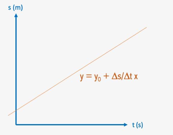 Grafik GLB kecepatan konstan dengan s terhadap t