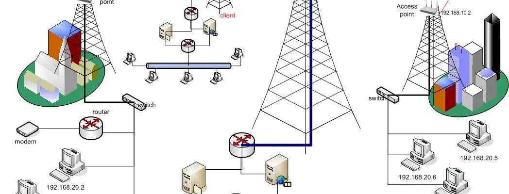 Memahami apa itu lan man wan pada jaringan komputer hanya dalam memahami apa itu lan man wan pada jaringan komputer hanya dalam 10 menit dunia it ccuart Choice Image