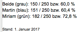 projekttop250-stand_januar-2017