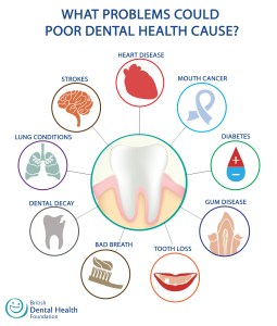 dental_health_problems_infographic