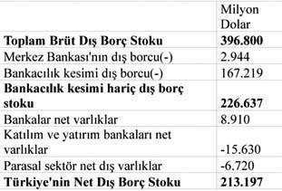 Turkiye'nin_net_dis_borc_stoku_2014_3._ceyrek