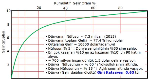 Kuresel_gelir_dagilimi_Gini_ve Lorenz_2015