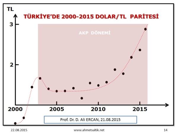 Dolar_paritesi_2000-2015_Ali_Ercan