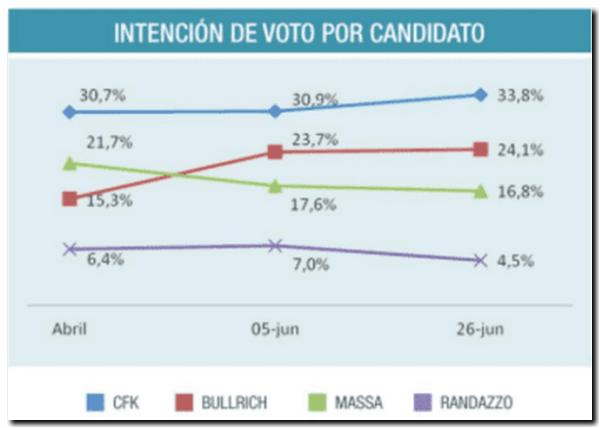 ELECCIONES 2017: Una encuesta da ganadora a Cristina y segundo a Bullrich