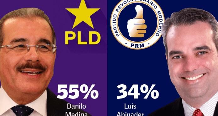 Greenberg Diario Libre: Danilo 55%, Abinader 34%