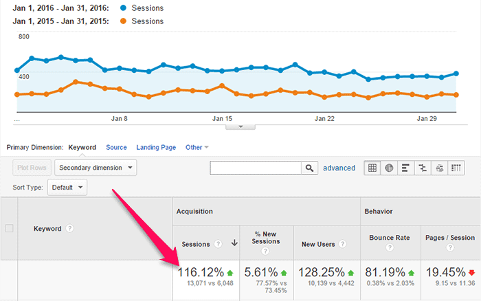 116% increase in organic search traffic
