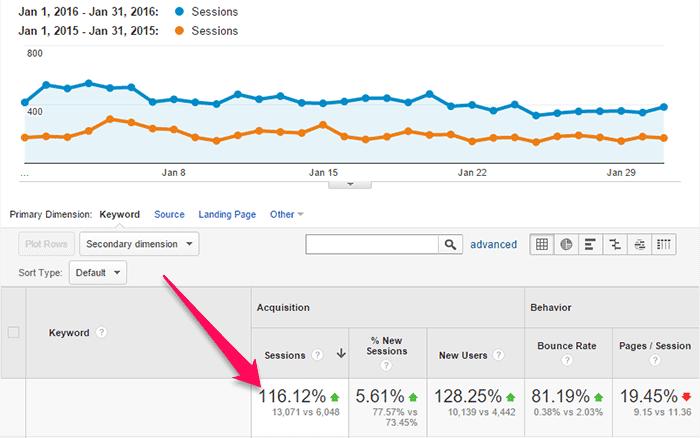 116% increase in organic search traffic
