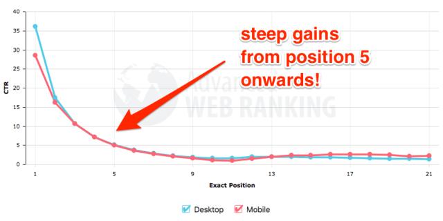advanced web ranking ctr curve