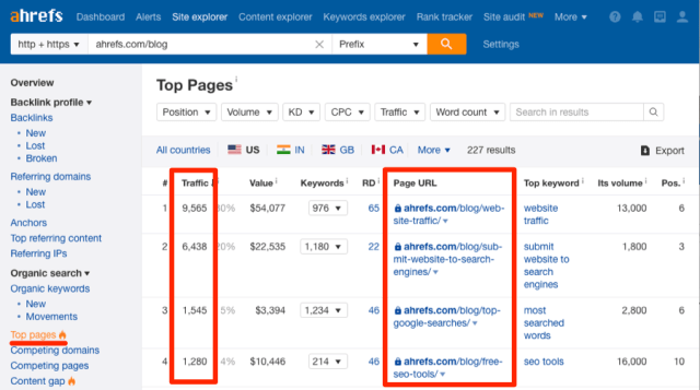 ahrefs top pages organic